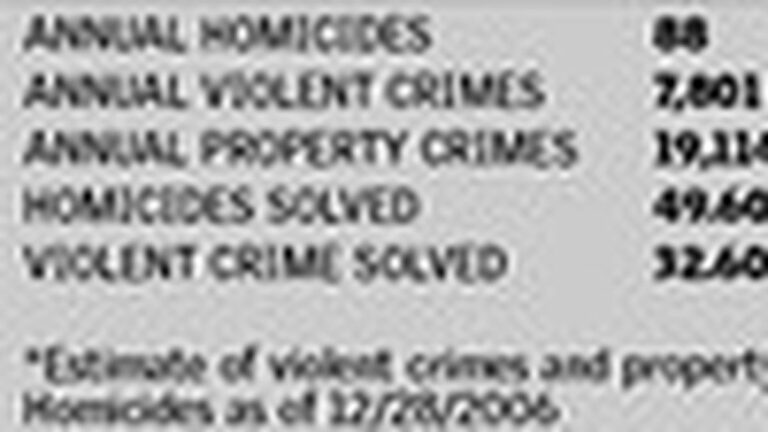 Can Any Mayor Fix Crime?